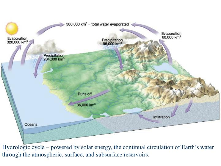 Hydrologic cycle – powered by solar energy, the continual circulation of Earth's water
