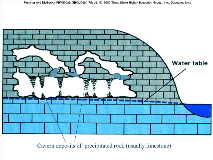 Cavern deposits of  precipitated rock (usually limestone)