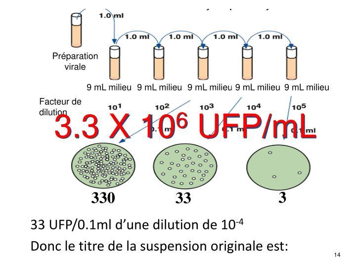 33 UFP/0.1ml d'une dilution de 10