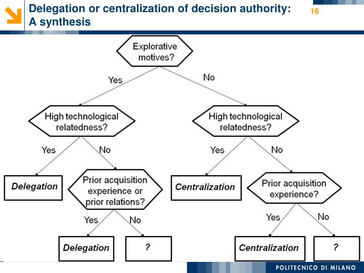 Delegation or centralization of decision authority: