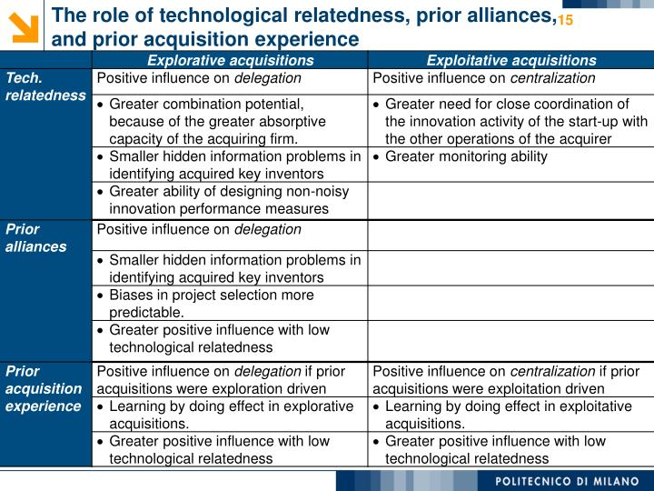 The role of technological relatedness, prior alliances, and prior acquisition experience