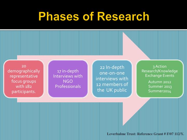 Phases of Research