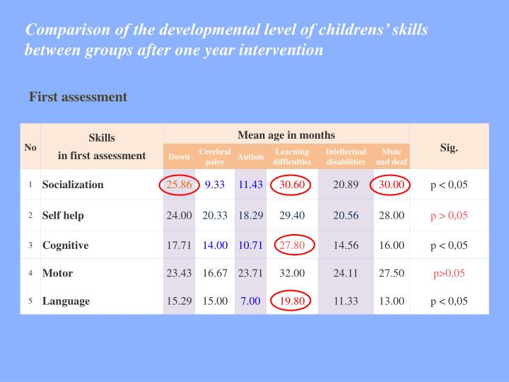 Comparison of the developmental level of childrens' skills between groups after one year intervention