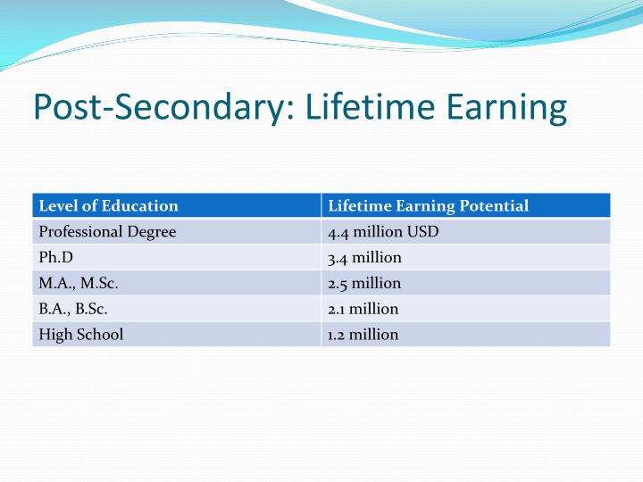 Post-Secondary: Lifetime Earning