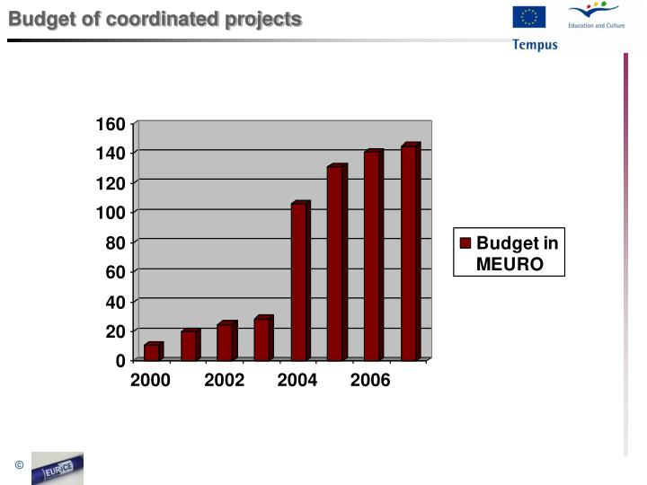 Budget of coordinated projects