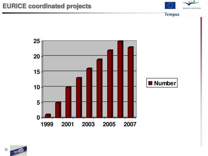 EURICE coordinated projects