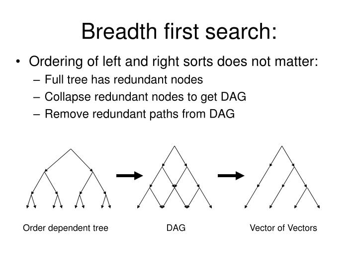 Breadth first search: