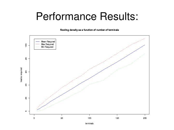 Performance Results: