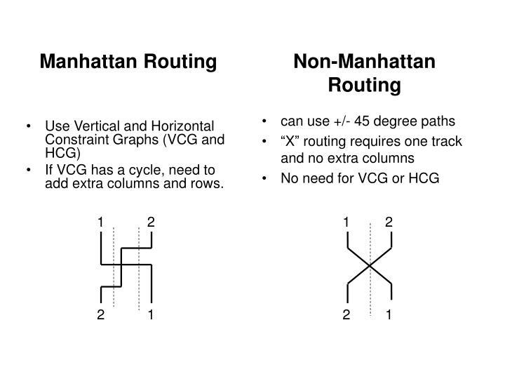 Manhattan Routing