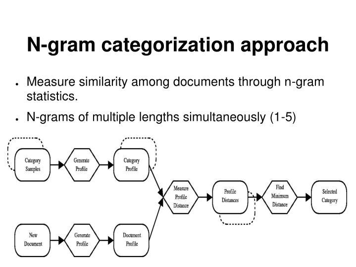 N-gram categorization approach
