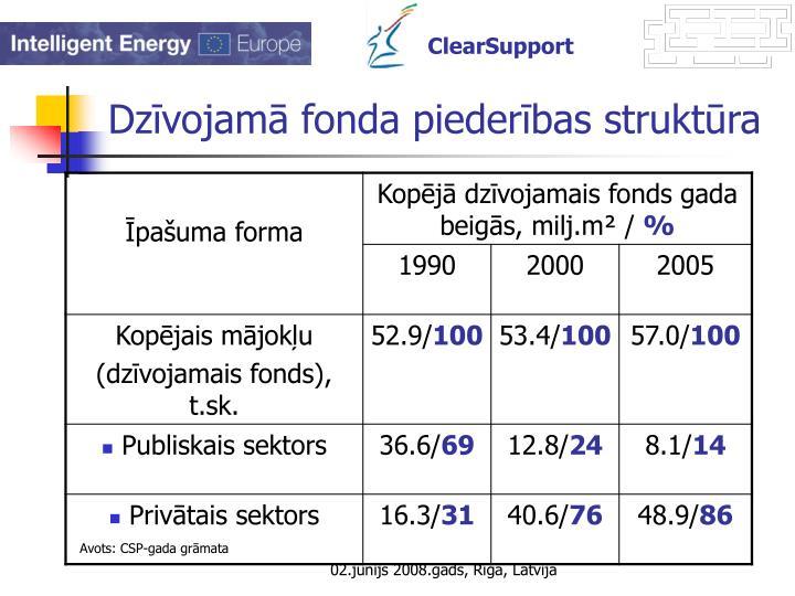 Dzīvojamā fonda piederības struktūra