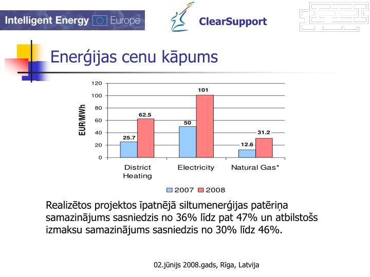 Enerģijas cenu kāpums