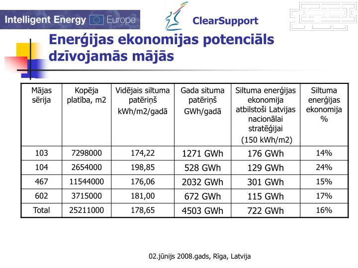 Enerģijas ekonomijas potenciāls dzīvojamās mājās