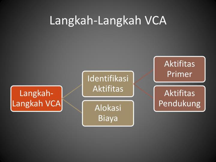 Langkah-Langkah VCA