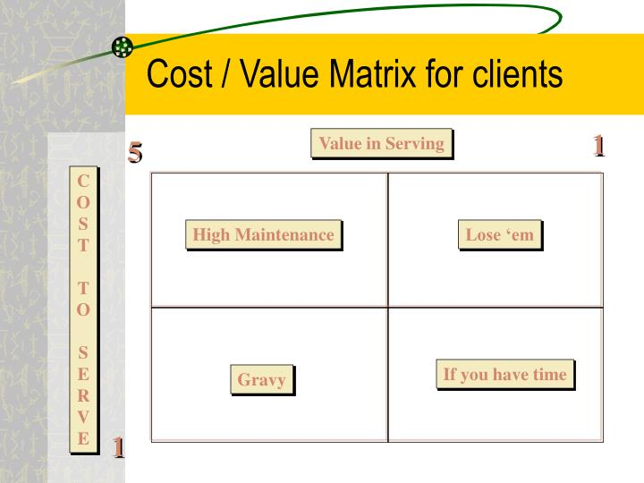 Cost / Value Matrix for clients