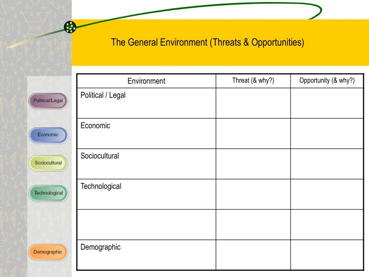 The General Environment (Threats & Opportunities)