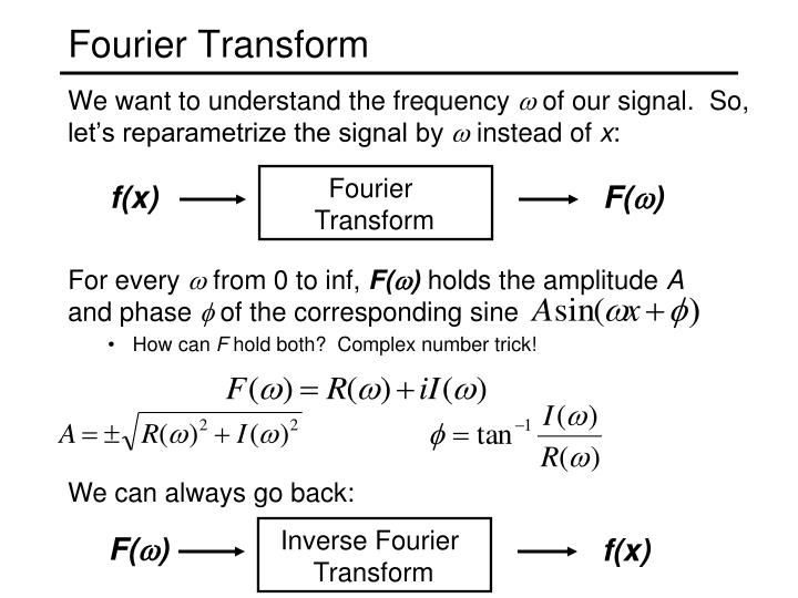 Inverse Fourier