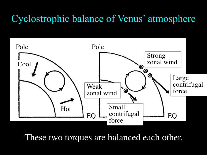 Cyclostrophic balance of Venus' atmosphere
