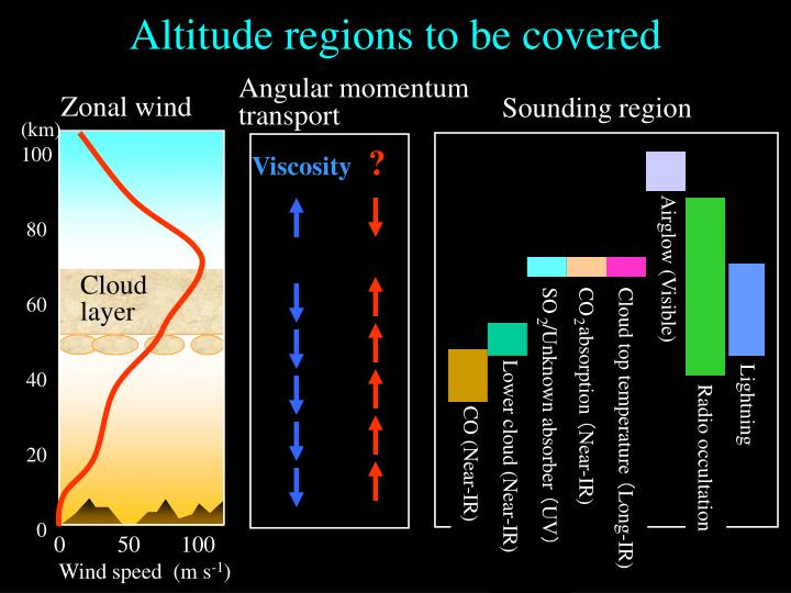 Altitude regions to be covered