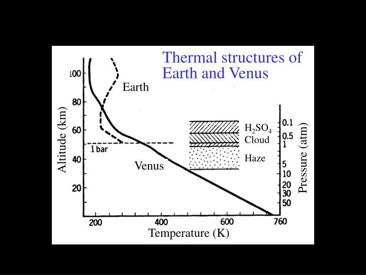 Thermal structures of Earth and Venus
