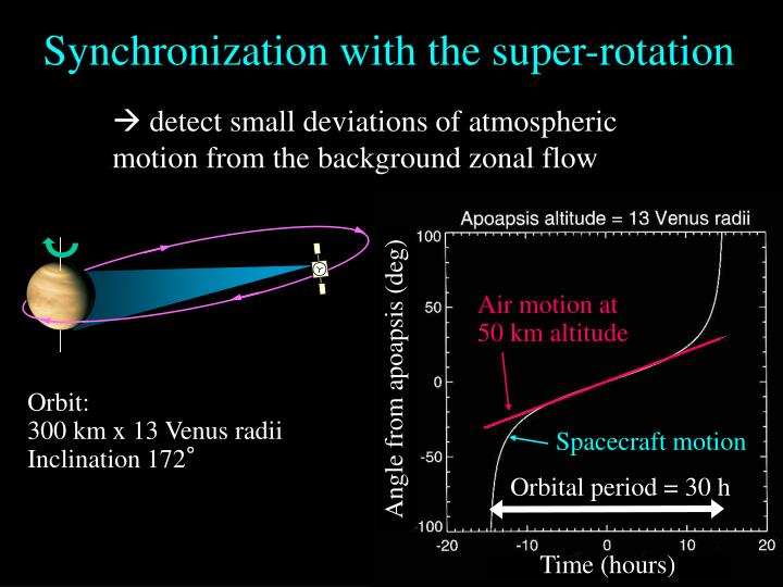 Synchronization with the super-rotation