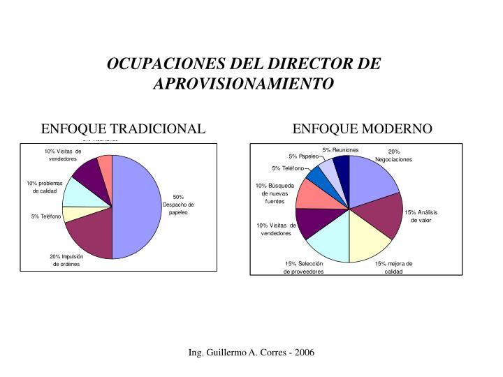 OCUPACIONES DEL DIRECTOR DE APROVISIONAMIENTO