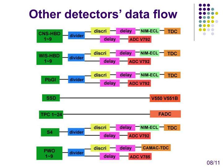 Other detectors' data flow