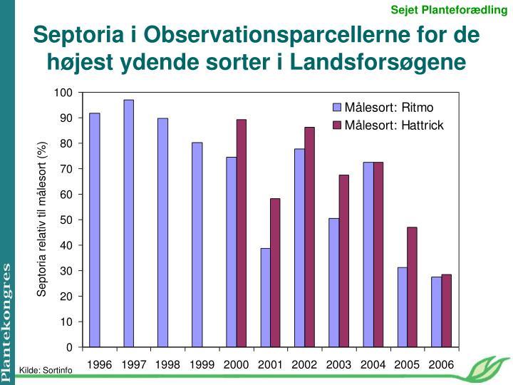 Septoria i Observationsparcellerne for de højest ydende sorter i Landsforsøgene