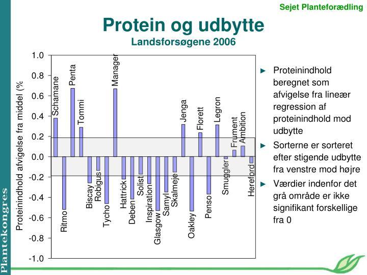 Proteinindhold beregnet som afvigelse fra lineær regression af proteinindhold mod udbytte
