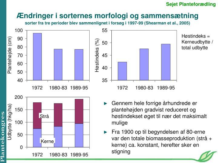 Gennem hele forrige århundrede er plantehøjden gradvist reduceret og høstindekset øget til nær det maksimalt mulige