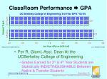 classroom performance gpa