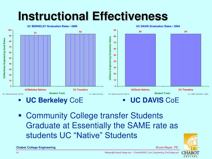 Instructional Effectiveness