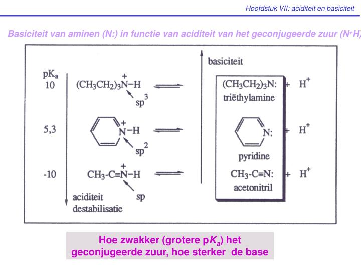Basiciteit van aminen (N:) in functie van aciditeit van het geconjugeerde zuur (N