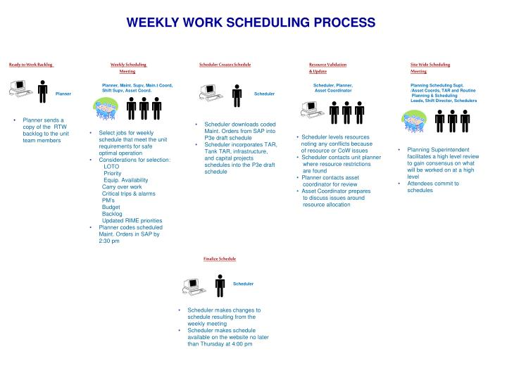 WEEKLY WORK SCHEDULING PROCESS