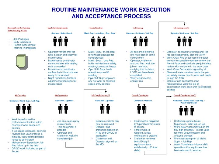 ROUTINE MAINTENANCE WORK EXECUTION
