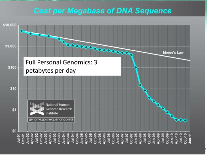 Full Personal Genomics: 3 petabytes per day