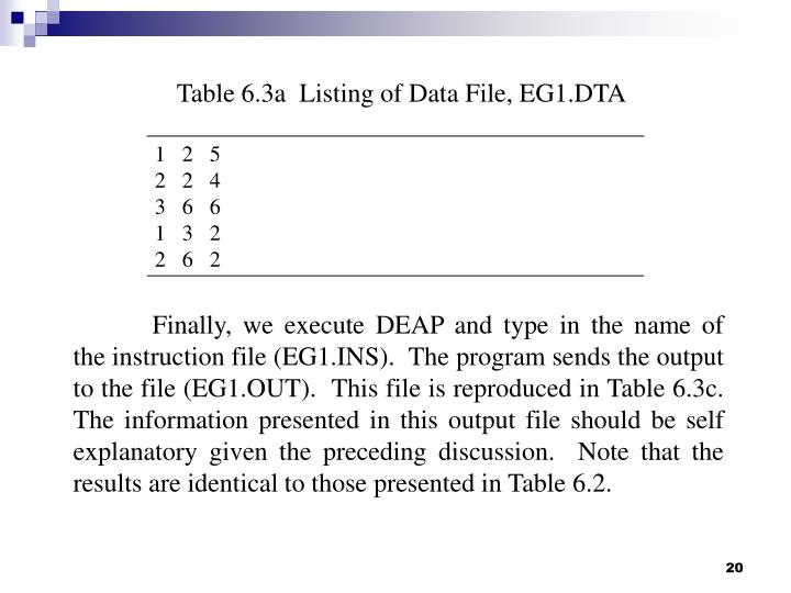 Table 6.3a  Listing of Data File, EG1.DTA