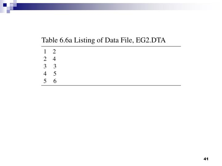 Table 6.6a Listing of Data File, EG2.DTA