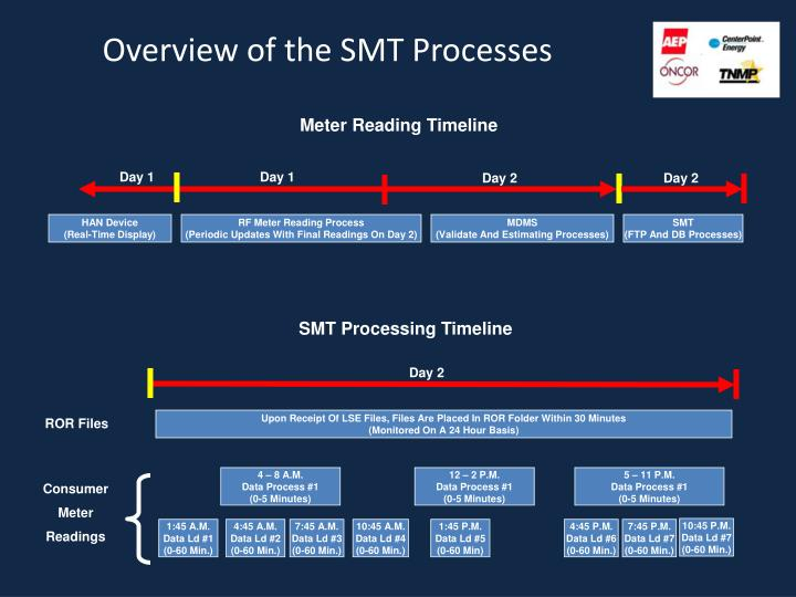 Overview of the SMT Processes