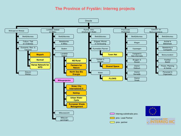 The Province of Fryslân: Interreg projects