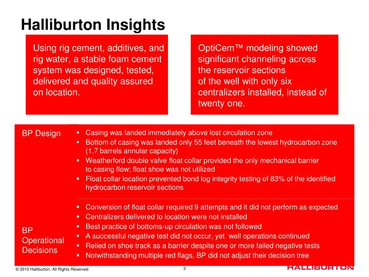 Halliburton Insights
