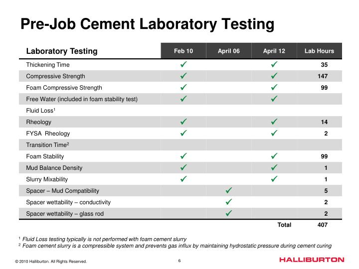 Pre-Job Cement Laboratory Testing