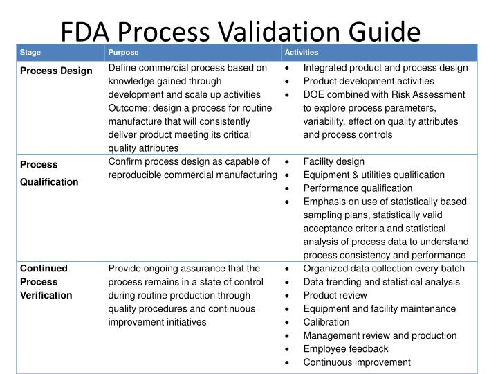 FDA Process Validation Guide