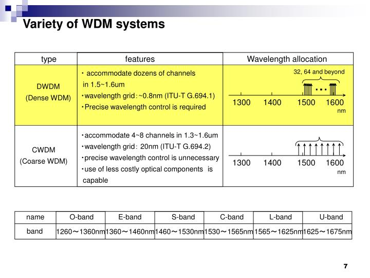 Variety of WDM systems