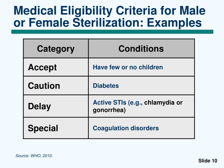 Medical Eligibility Criteria for Male or Female Sterilization: Examples