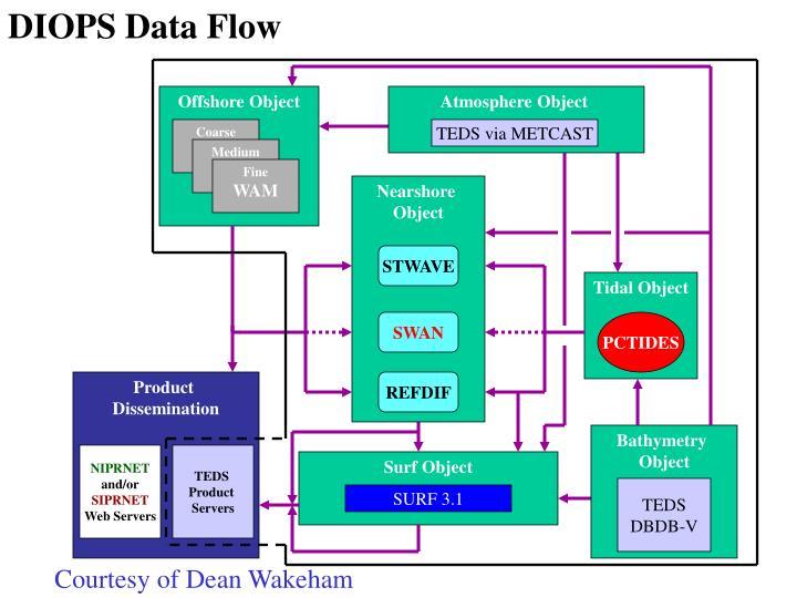 DIOPS Data Flow