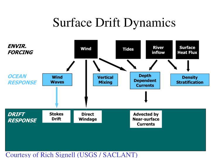 Surface Drift Dynamics