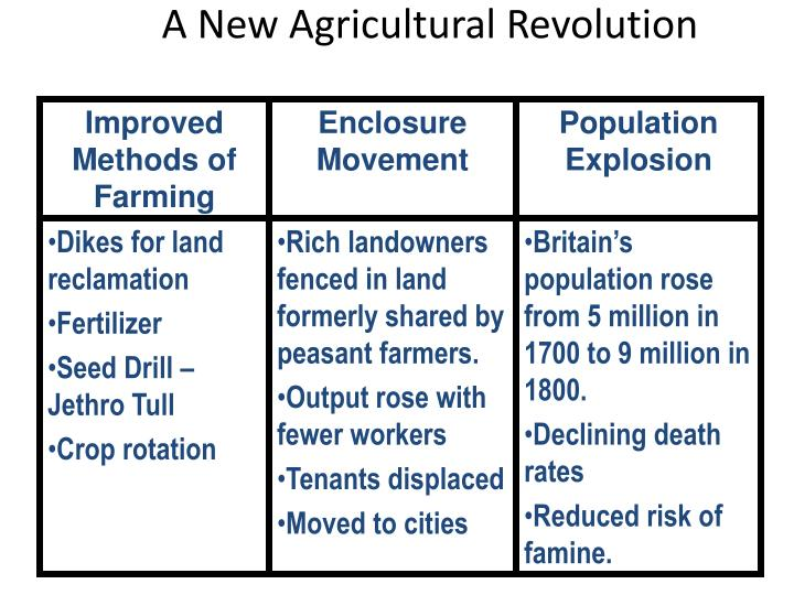 A New Agricultural Revolution
