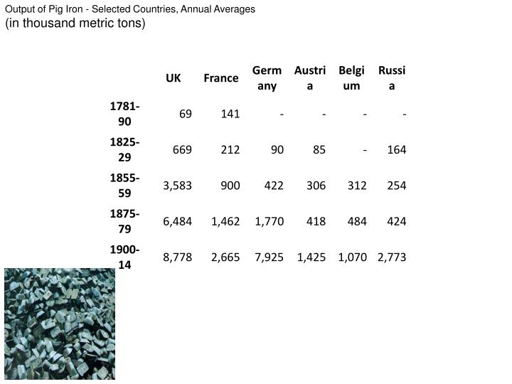 Output of Pig Iron - Selected Countries, Annual Averages