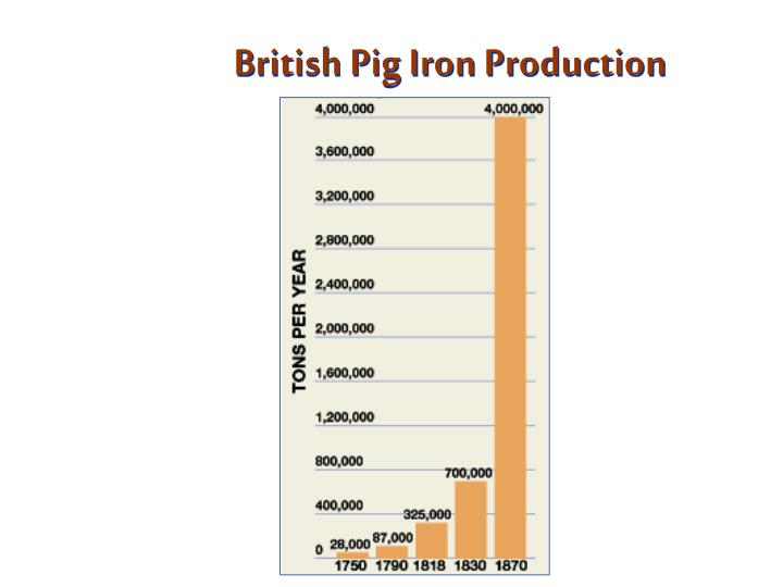 British Pig Iron Production